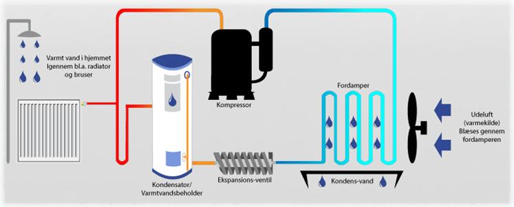 luft til vand varmepumpe varmt vand i hjemmet igennem bland andet radiator og bruser kondensator varmtvandsbeholder ekspansionsventil kondensvand udeluft varmekilde blæses gennem fordamperen kompressor