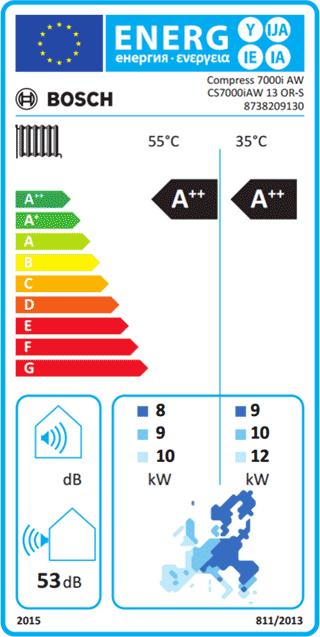 energimærkning compress 7000i aw 13