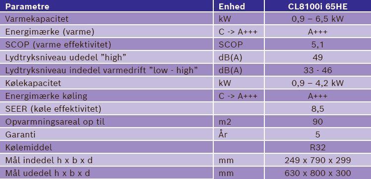 parametre for Bosch Climate 8100i